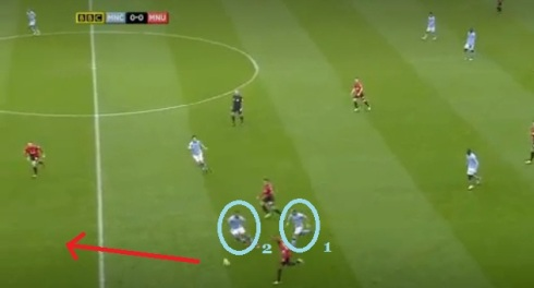 Young plays a one-two with van Persie, who has drawn Kompany (circled 2) forward as well, to get goal-side of Zabaleta (circled 1).